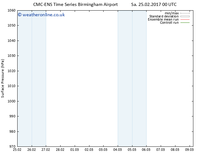 Surface pressure CMC TS We 01.03.2017 18 GMT