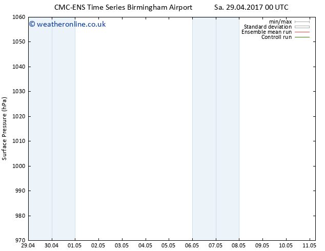 Surface pressure CMC TS We 03.05.2017 18 GMT