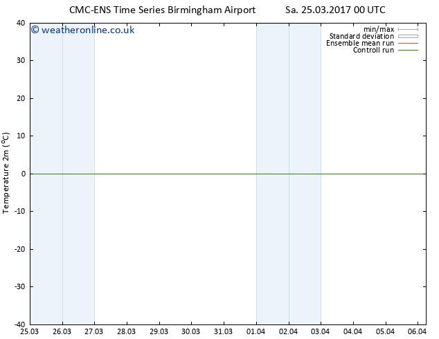 Temperature (2m) CMC TS Fr 31.03.2017 06 GMT