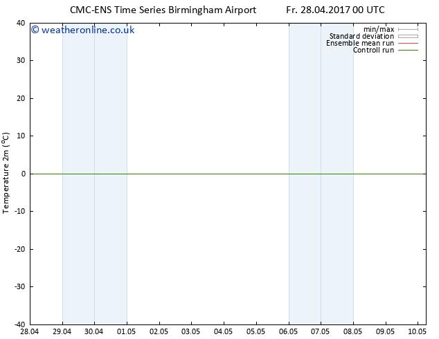 Temperature (2m) CMC TS Th 04.05.2017 06 GMT