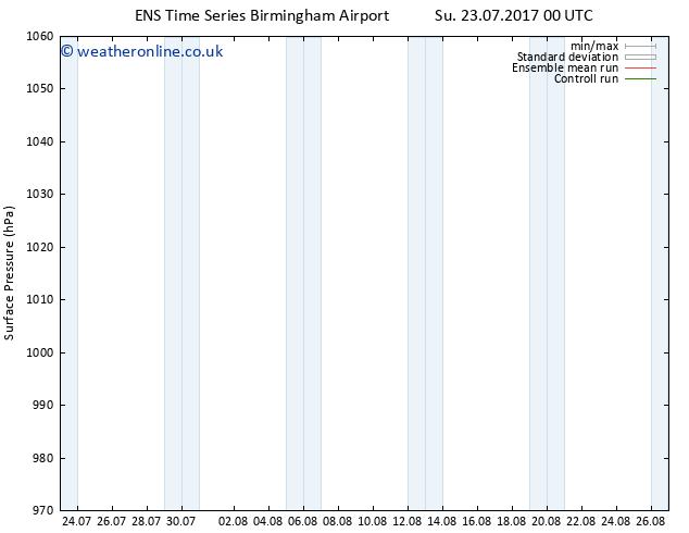 Surface pressure GEFS TS Th 27.07.2017 06 GMT