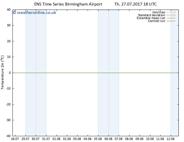 Temperature (2m) GEFS TS Fr 28.07.2017 00 GMT
