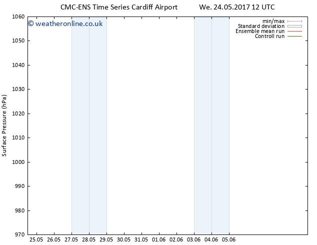 Surface pressure CMC TS Tu 30.05.2017 00 GMT
