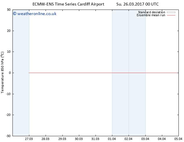Temp. 850 hPa ECMWFTS Mo 27.03.2017 00 GMT