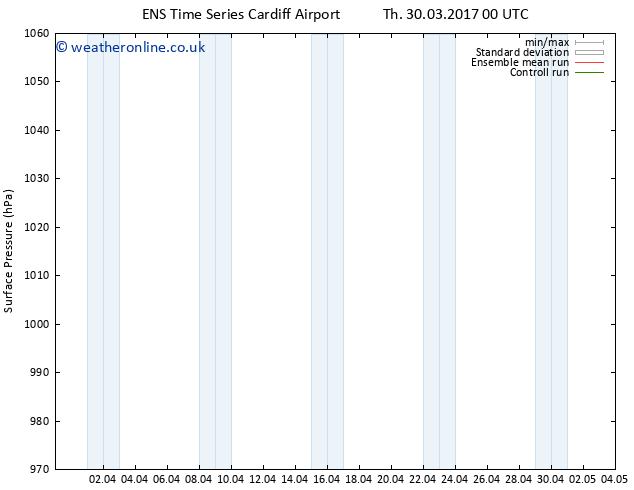 Surface pressure GEFS TS Th 06.04.2017 00 GMT