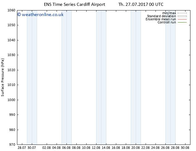 Surface pressure GEFS TS Su 30.07.2017 00 GMT