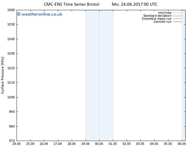Surface pressure CMC TS Tu 25.04.2017 00 GMT