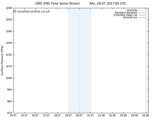 Surface pressure CMC TS Tu 25.07.2017 00 GMT