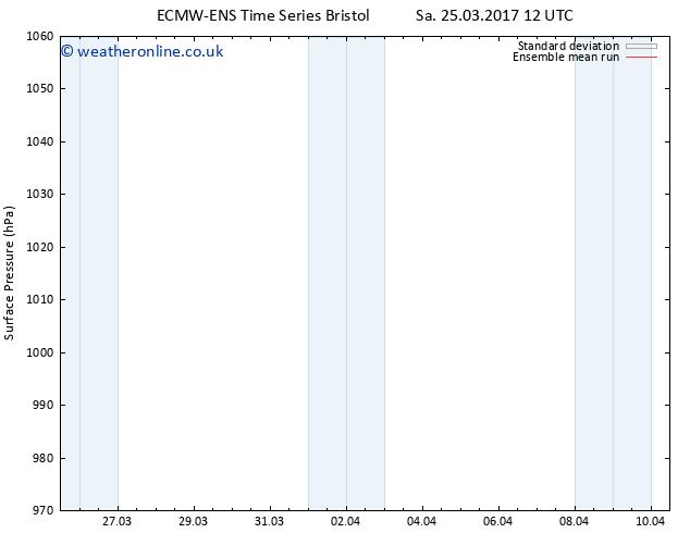 Surface pressure ECMWFTS Mo 27.03.2017 12 GMT