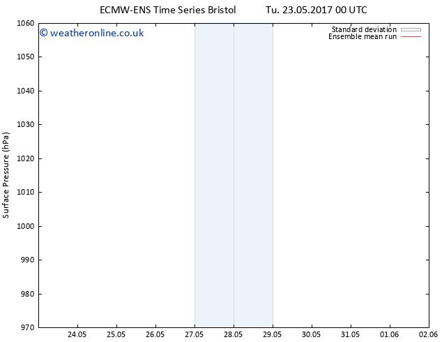 Surface pressure ECMWFTS Th 25.05.2017 00 GMT