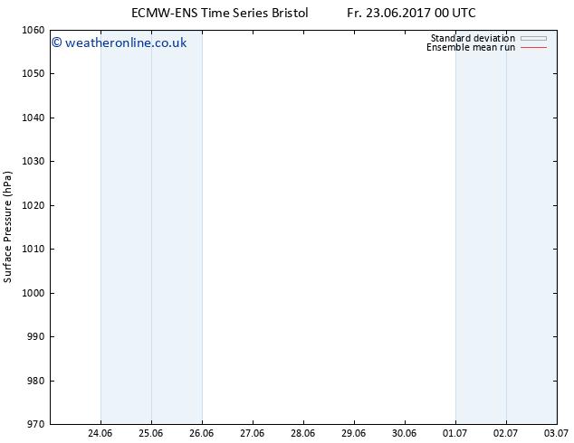 Surface pressure ECMWFTS Th 29.06.2017 00 GMT