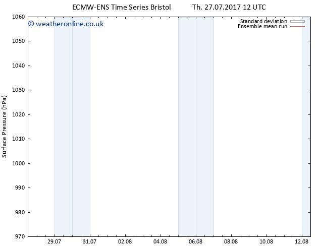 Surface pressure ECMWFTS Fr 28.07.2017 12 GMT