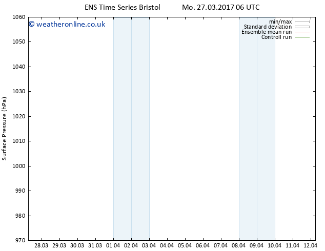 Surface pressure GEFS TS Sa 01.04.2017 06 GMT