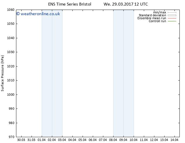 Surface pressure GEFS TS Sa 01.04.2017 00 GMT