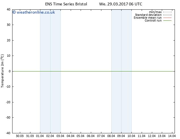 Temperature (2m) GEFS TS Sa 08.04.2017 06 GMT