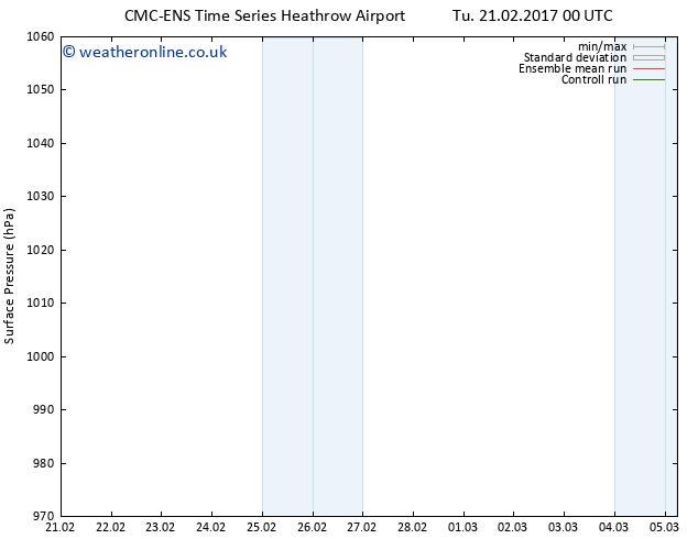 Surface pressure CMC TS Tu 21.02.2017 12 GMT