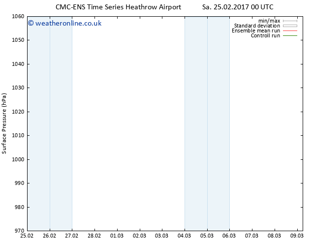 Surface pressure CMC TS Tu 07.03.2017 12 GMT