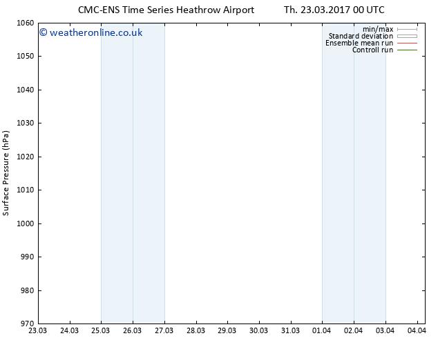 Surface pressure CMC TS Sa 25.03.2017 00 GMT