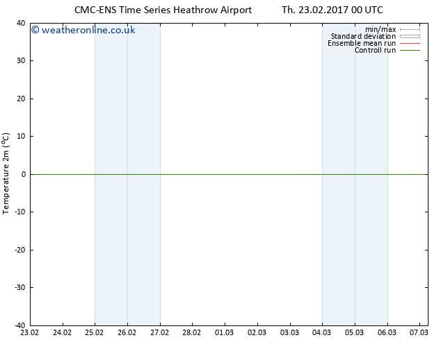 Temperature (2m) CMC TS Th 23.02.2017 06 GMT