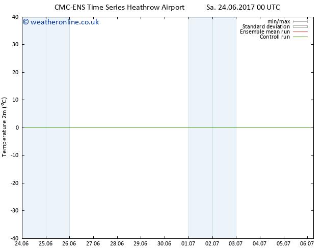 Temperature (2m) CMC TS Sa 24.06.2017 06 GMT