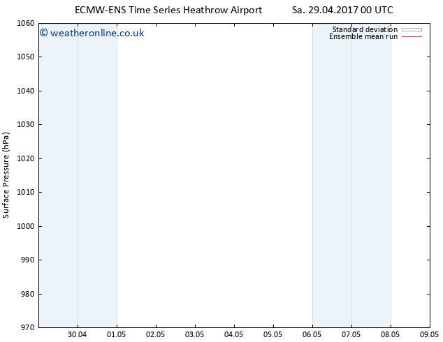 Surface pressure ECMWFTS Tu 09.05.2017 00 GMT