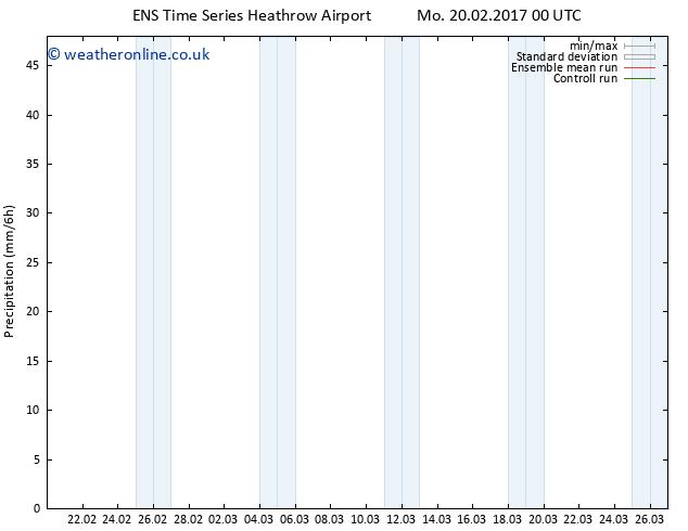 Precipitation GEFS TS Mo 20.02.2017 06 GMT