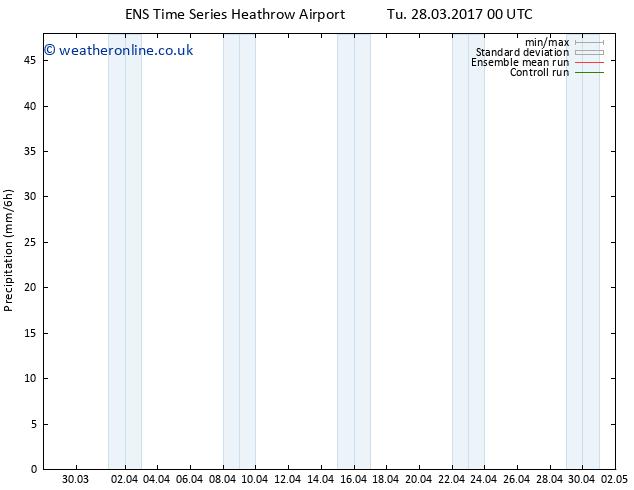 Precipitation GEFS TS Th 13.04.2017 00 GMT