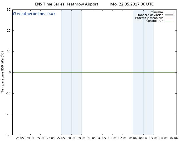 Temp. 850 hPa GEFS TS Mo 29.05.2017 06 GMT