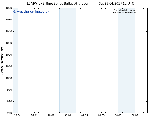 Surface pressure ECMWFTS Tu 25.04.2017 12 GMT