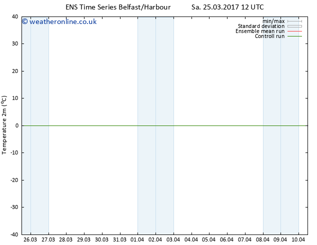Temperature (2m) GEFS TS Mo 27.03.2017 00 GMT