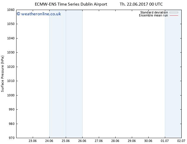 Surface pressure ECMWFTS Su 25.06.2017 00 GMT