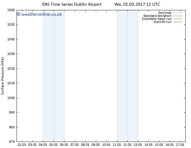 Surface pressure GEFS TS We 15.03.2017 12 GMT