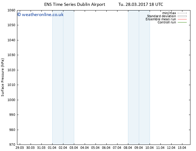 Surface pressure GEFS TS Fr 07.04.2017 18 GMT