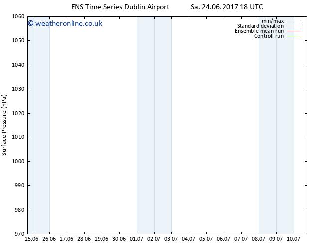 Surface pressure GEFS TS Sa 01.07.2017 00 GMT