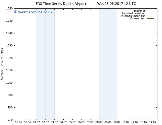 Surface pressure GEFS TS We 12.07.2017 12 GMT