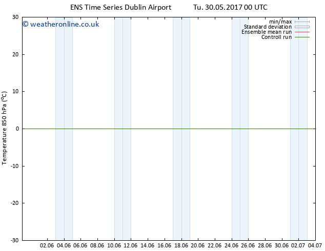 Temp. 850 hPa GEFS TS Mo 05.06.2017 06 GMT