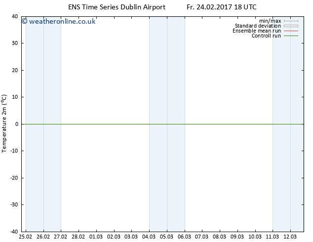 Temperature (2m) GEFS TS We 01.03.2017 00 GMT