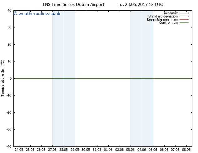 Temperature (2m) GEFS TS Sa 27.05.2017 18 GMT
