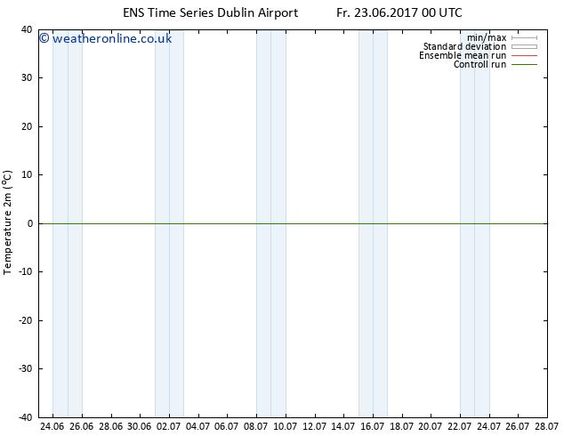 Temperature (2m) GEFS TS Tu 27.06.2017 06 GMT