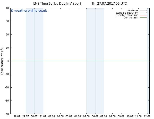 Temperature (2m) GEFS TS Th 27.07.2017 12 GMT