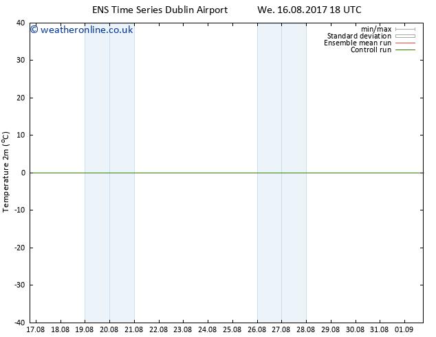 Temperature (2m) GEFS TS Th 17.08.2017 00 GMT