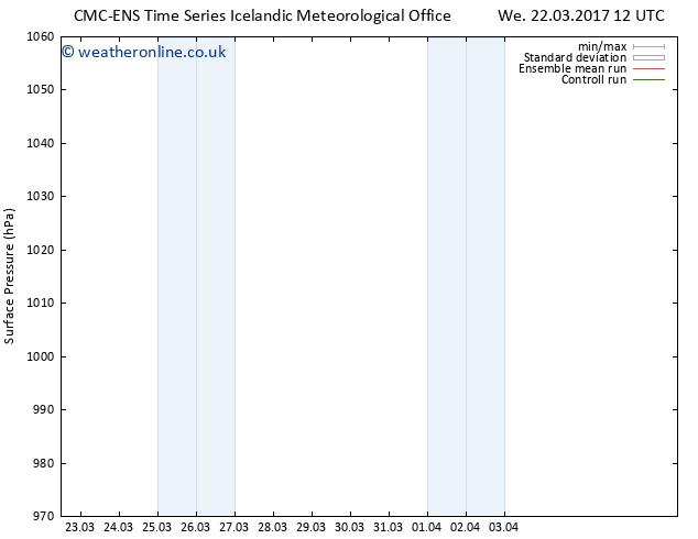 Surface pressure CMC TS Sa 25.03.2017 06 GMT