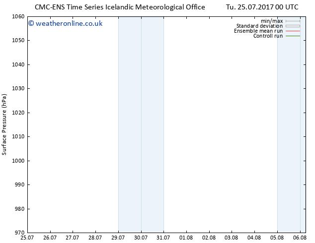 Surface pressure CMC TS Su 30.07.2017 12 GMT