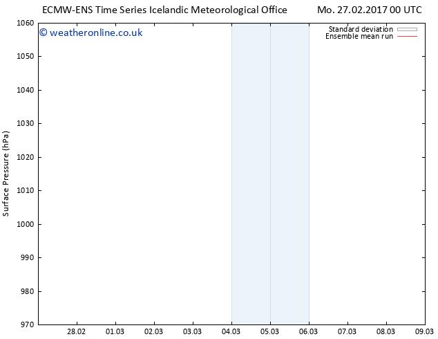 Surface pressure ECMWFTS Su 05.03.2017 00 GMT