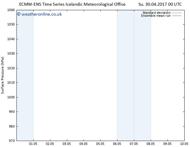 Surface pressure ECMWFTS We 03.05.2017 00 GMT