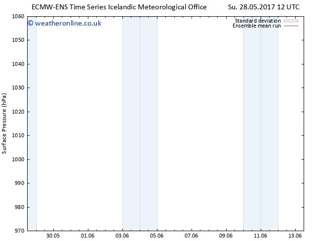 Surface pressure ECMWFTS Mo 29.05.2017 12 GMT
