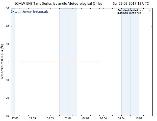 Temp. 850 hPa ECMWFTS We 29.03.2017 12 GMT