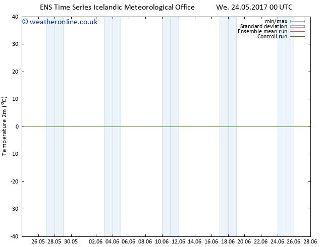 Temperature (2m) GEFS TS We 24.05.2017 06 GMT