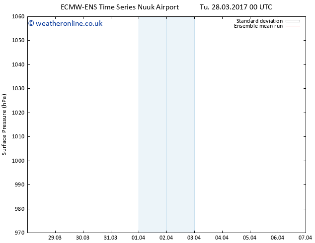 Surface pressure ECMWFTS Th 30.03.2017 00 GMT