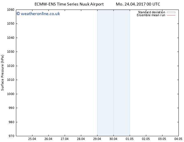 Surface pressure ECMWFTS We 26.04.2017 00 GMT